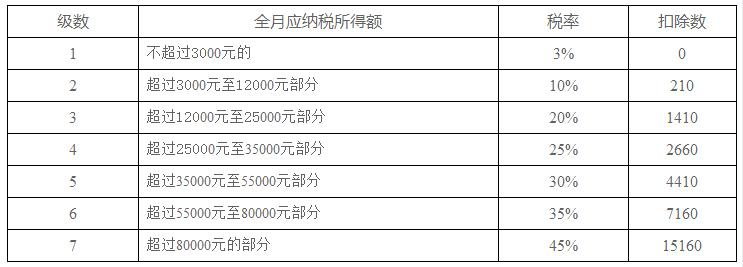 2019年新工资个税Excel计算公式及年终奖计算器 第1张